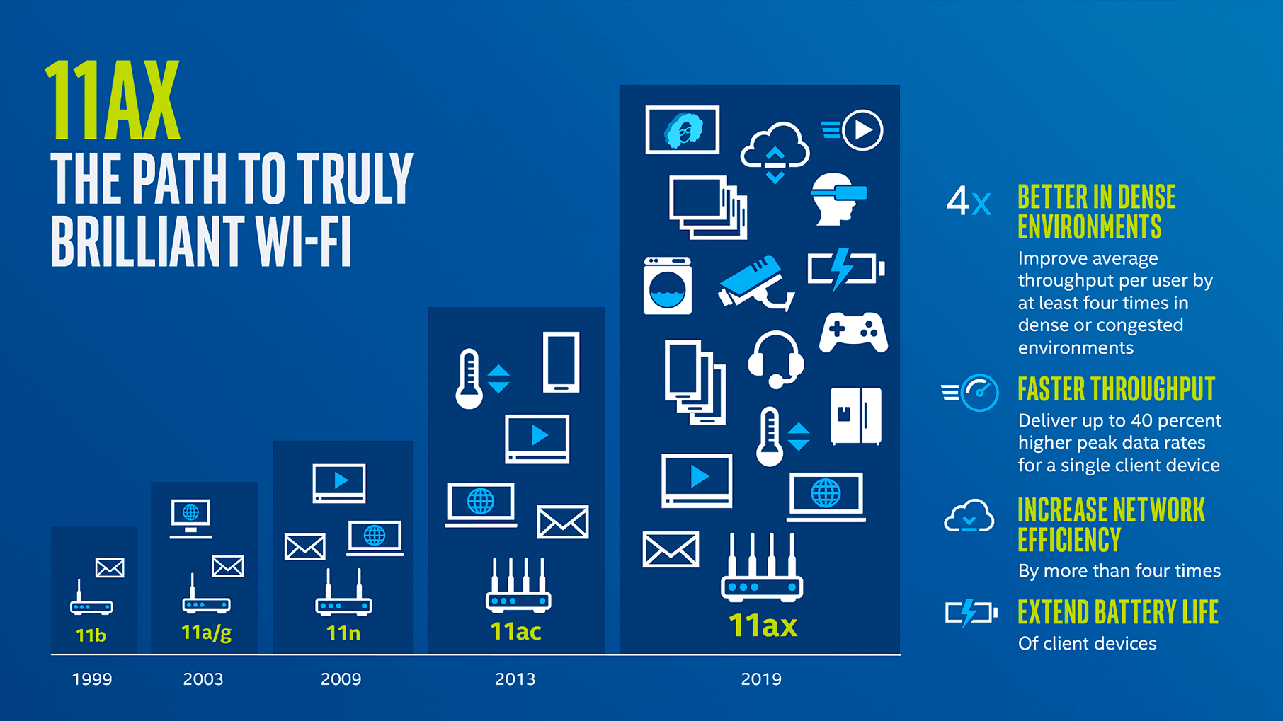Wi-Fi Alliance launches 802.11ax certification program